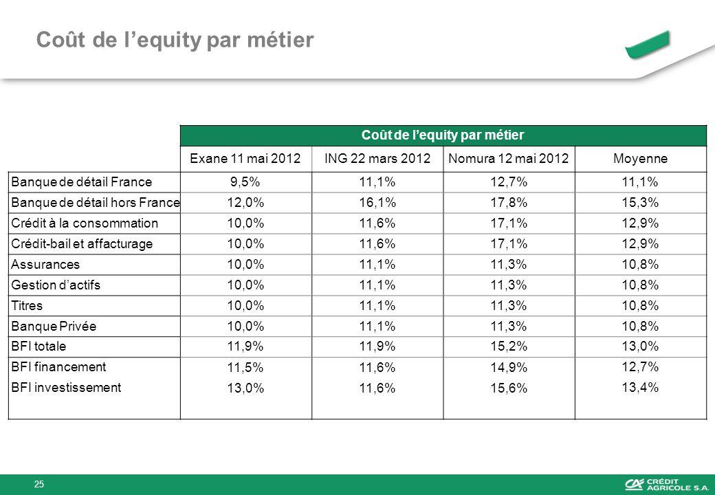 Coût de lequity par métier Exane 11 mai 2012ING 22 mars 2012Nomura 12 mai 2012Moyenne Banque de détail France9,5%11,1%12,7%11,1% Banque de détail hors