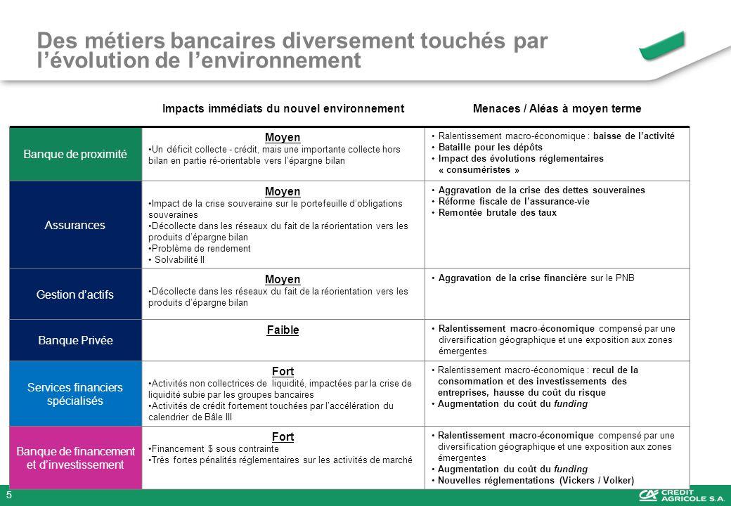 5 Des métiers bancaires diversement touchés par lévolution de lenvironnement ²Impacts immédiats du nouvel environnementMenaces / Aléas à moyen terme B