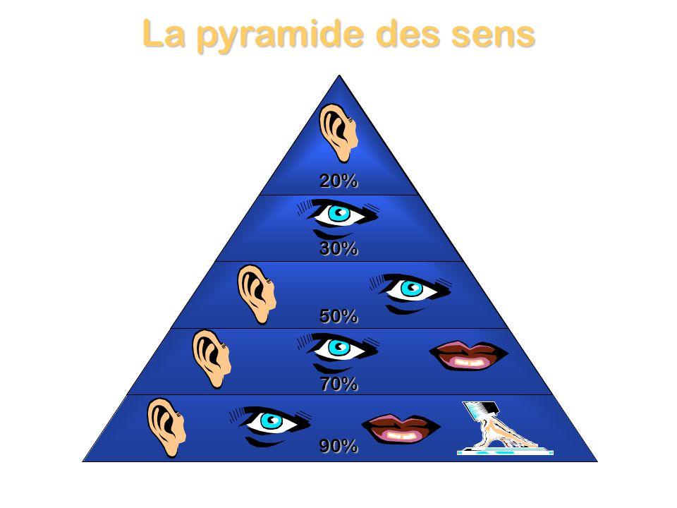 90% La pyramide des sens 70% 50% 30% 20%