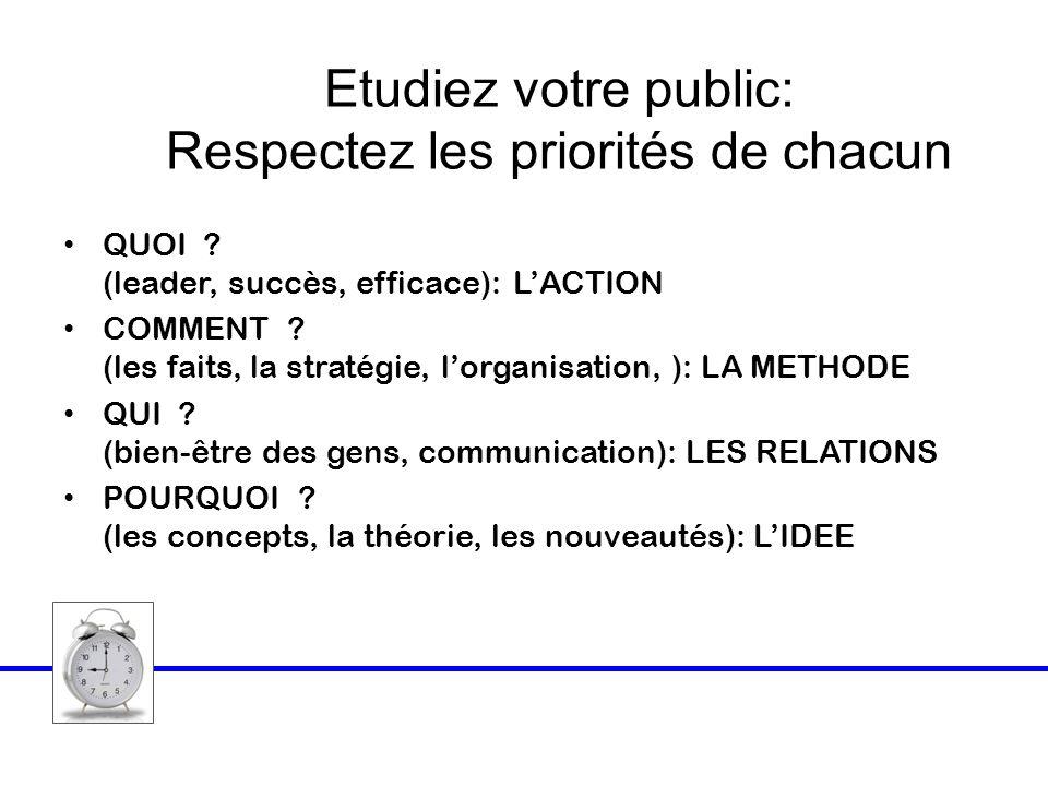 Etudiez votre public: Respectez les priorités de chacun QUOI ? (leader, succès, efficace): LACTION COMMENT ? (les faits, la stratégie, lorganisation,