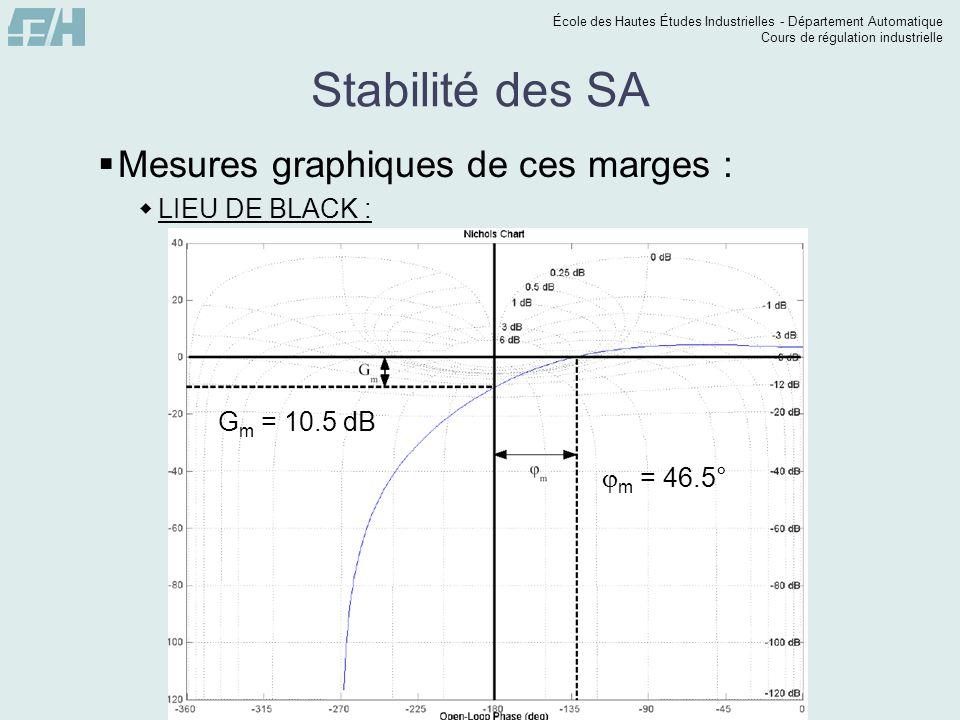 École des Hautes Études Industrielles - Département Automatique Cours de régulation industrielle Stabilité des SA Mesures graphiques de ces marges : L