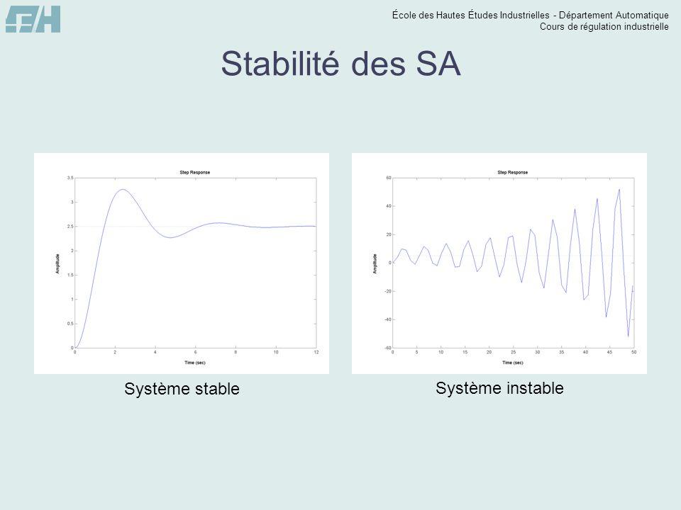 École des Hautes Études Industrielles - Département Automatique Cours de régulation industrielle Stabilité des SA Système stable Système instable