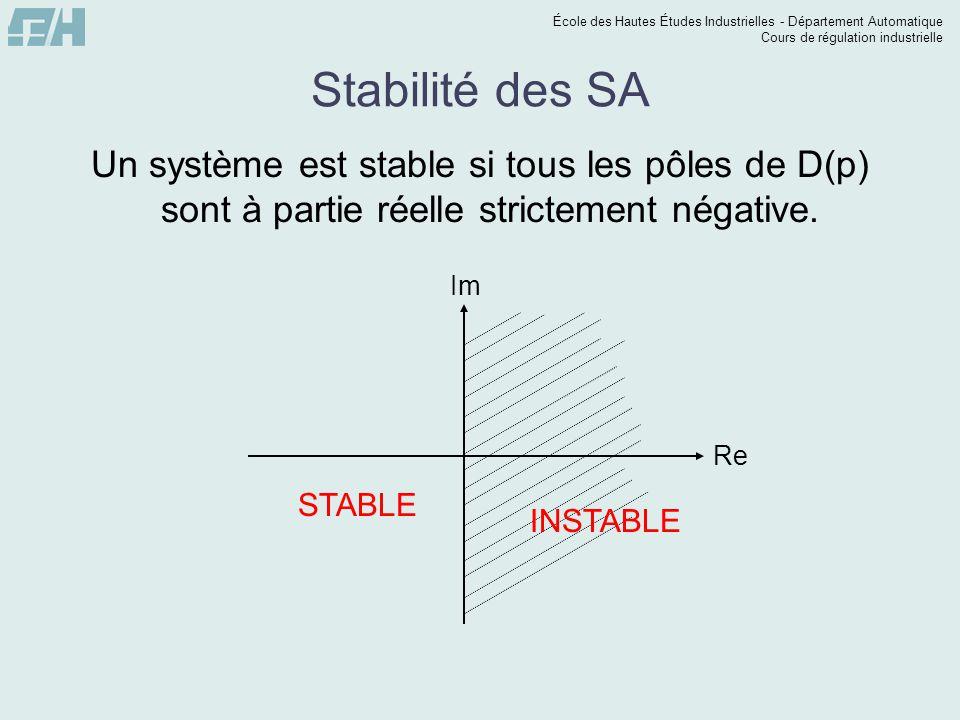 École des Hautes Études Industrielles - Département Automatique Cours de régulation industrielle Stabilité des SA Un système est stable si tous les pô