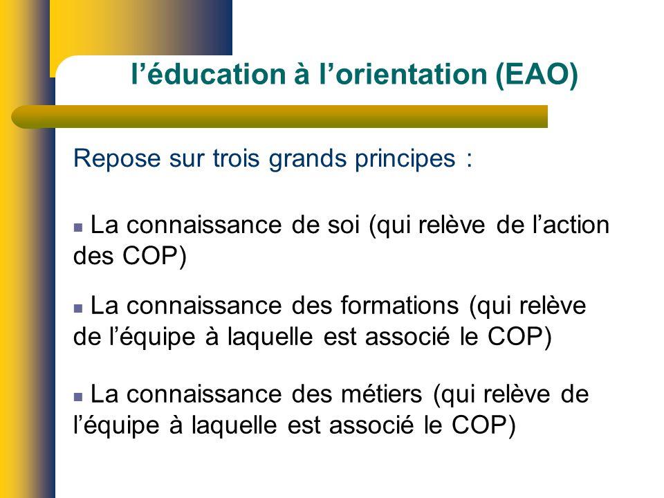 léducation à lorientation (EAO) Repose sur trois grands principes : La connaissance de soi (qui relève de laction des COP) La connaissance des formations (qui relève de léquipe à laquelle est associé le COP) La connaissance des métiers (qui relève de léquipe à laquelle est associé le COP)