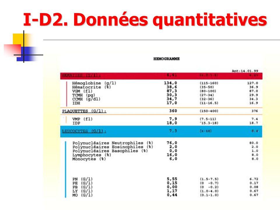 I-D2. Données quantitatives