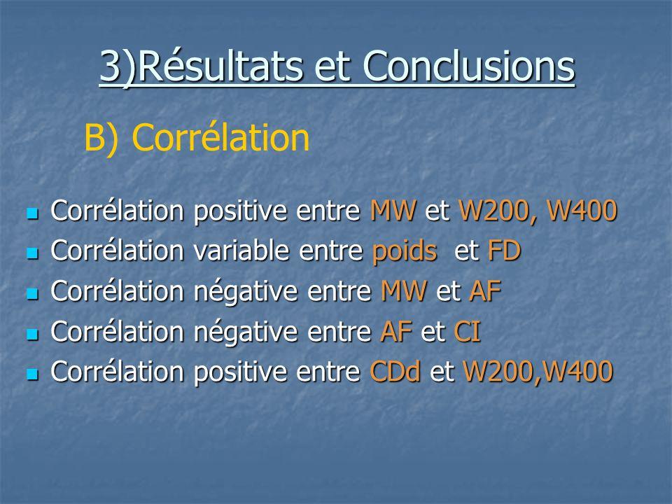 3)Résultats et Conclusions Corrélation positive entre MW et W200, W400 Corrélation positive entre MW et W200, W400 Corrélation variable entre poids et FD Corrélation variable entre poids et FD Corrélation négative entre MW et AF Corrélation négative entre MW et AF Corrélation négative entre AF et CI Corrélation négative entre AF et CI Corrélation positive entre CDd et W200,W400 Corrélation positive entre CDd et W200,W400 B) Corrélation