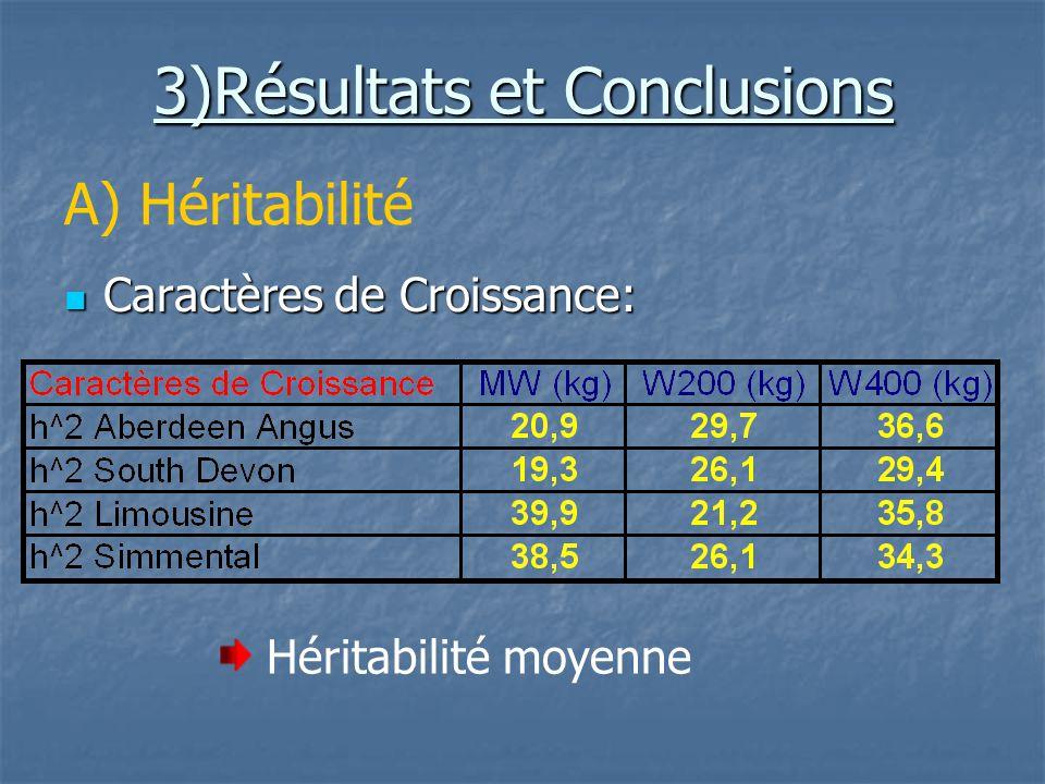 A) Héritabilité Caractères de Reproduction: Caractères de Reproduction: Héritabilité faible Rôle important des effets denvironnement