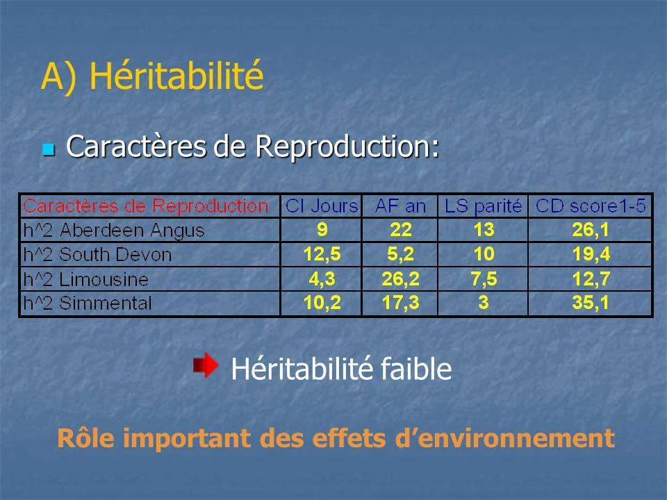 A) Héritabilité Caractères de la carcasse: Caractères de la carcasse: Héritabilité importante