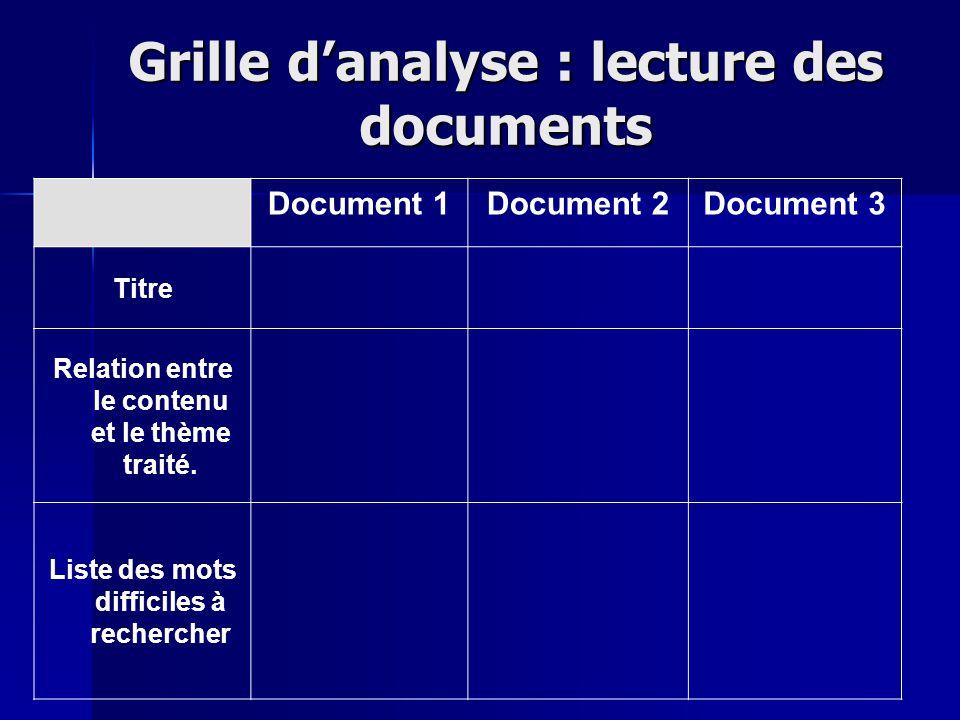 Grille danalyse : lecture des documents Document 1Document 2Document 3 Titre Relation entre le contenu et le thème traité. Liste des mots difficiles à