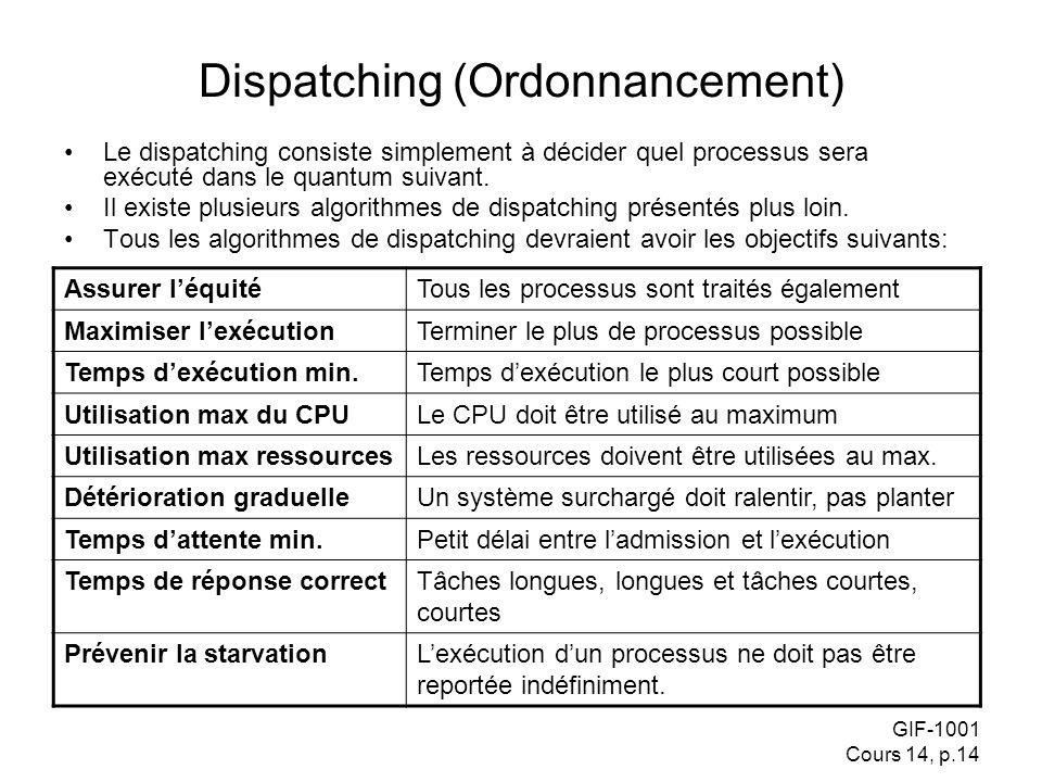 GIF-1001 Cours 14, p.14 Dispatching (Ordonnancement) Le dispatching consiste simplement à décider quel processus sera exécuté dans le quantum suivant.