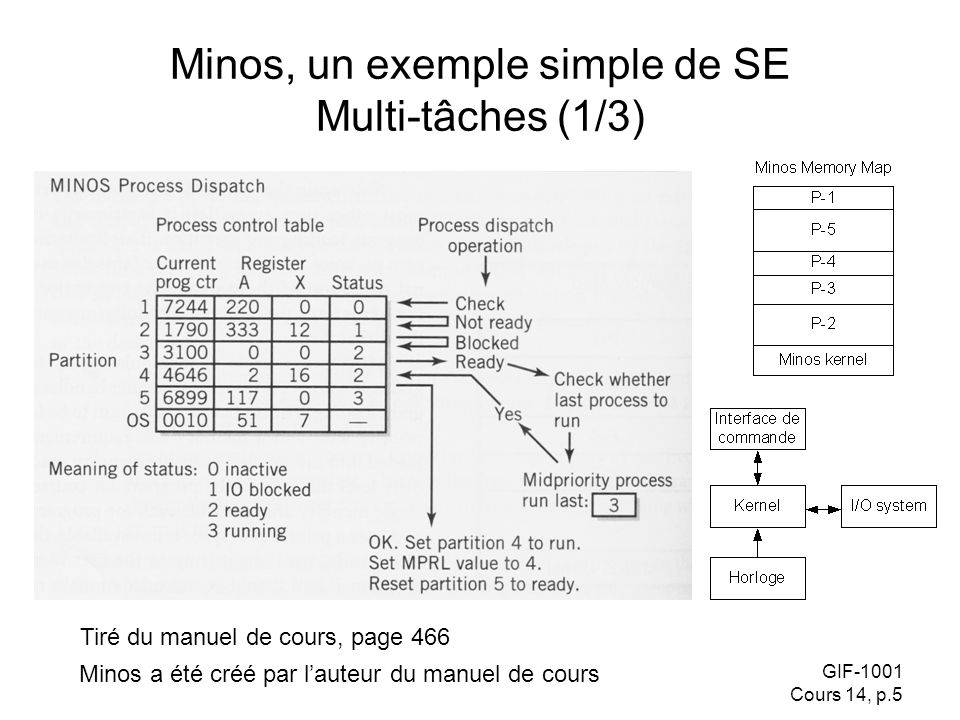 GIF-1001 Cours 14, p.5 Minos, un exemple simple de SE Multi-tâches (1/3) Tiré du manuel de cours, page 466 Minos a été créé par lauteur du manuel de c