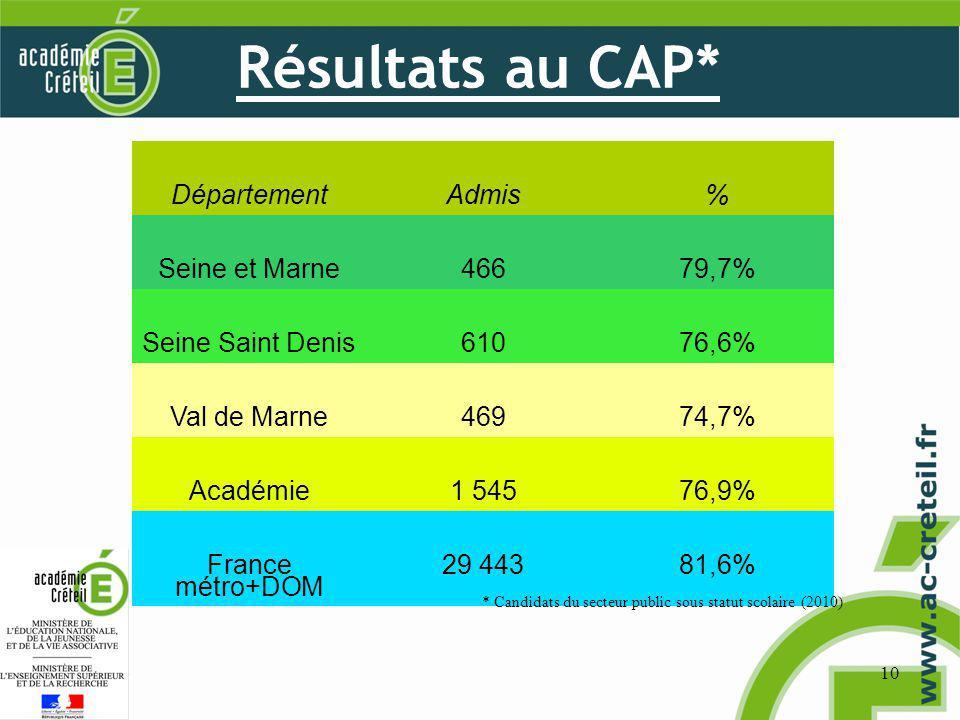 Résultats au CAP* 10 DépartementAdmis% Seine et Marne46679,7% Seine Saint Denis61076,6% Val de Marne46974,7% Académie1 54576,9% France métro+DOM 29 44381,6% * Candidats du secteur public sous statut scolaire (2010)