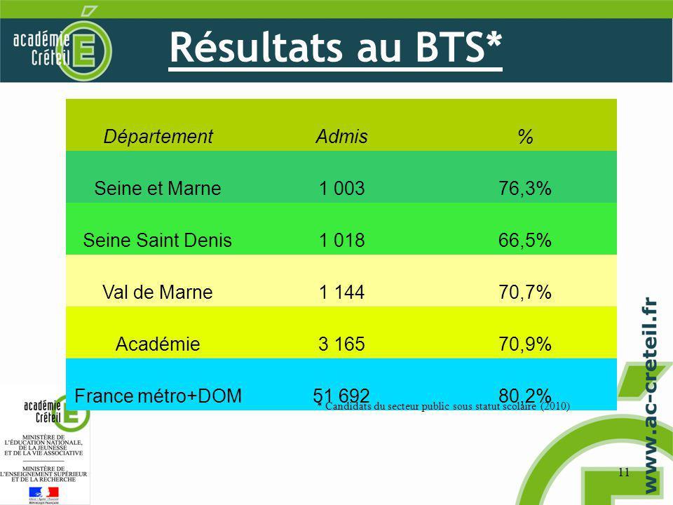 Résultats au BTS* 11 DépartementAdmis% Seine et Marne1 00376,3% Seine Saint Denis1 01866,5% Val de Marne1 14470,7% Académie3 16570,9% France métro+DOM51 69280,2% * Candidats du secteur public sous statut scolaire (2010)