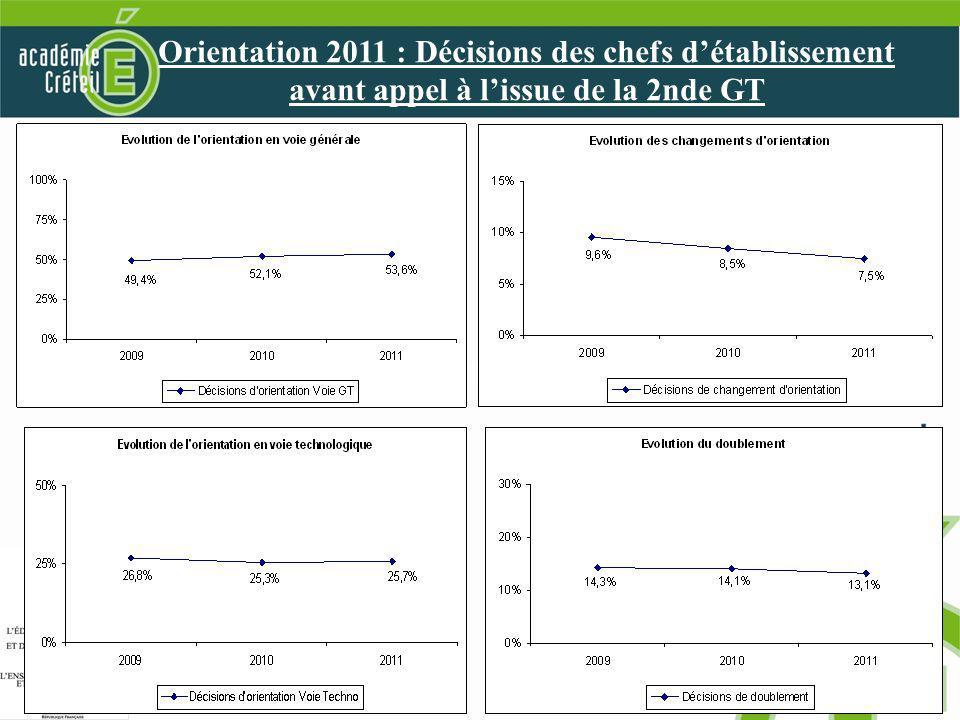 18 Orientation 2011 : les premières tendances à lissue de la 3ème Orientation 2011 : Décisions des chefs détablissement avant appel à lissue de la 2nde GT