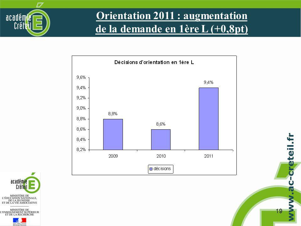 19 Orientation 2011 : augmentation de la demande en 1ère L (+0,8pt)