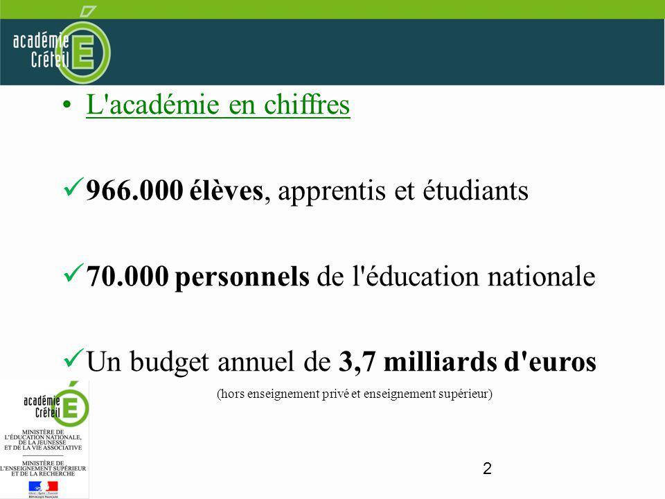 2 L académie en chiffres 966.000 élèves, apprentis et étudiants 70.000 personnels de l éducation nationale Un budget annuel de 3,7 milliards d euros (hors enseignement privé et enseignement supérieur)