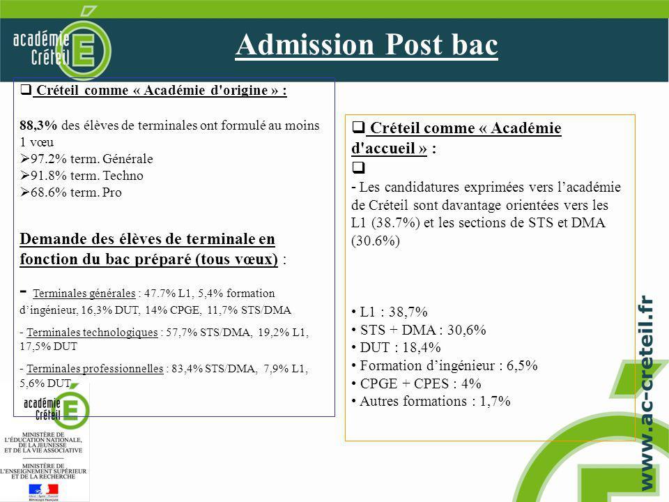 Admission Post bac Créteil comme « Académie d origine » : 88,3% des élèves de terminales ont formulé au moins 1 vœu 97.2% term.