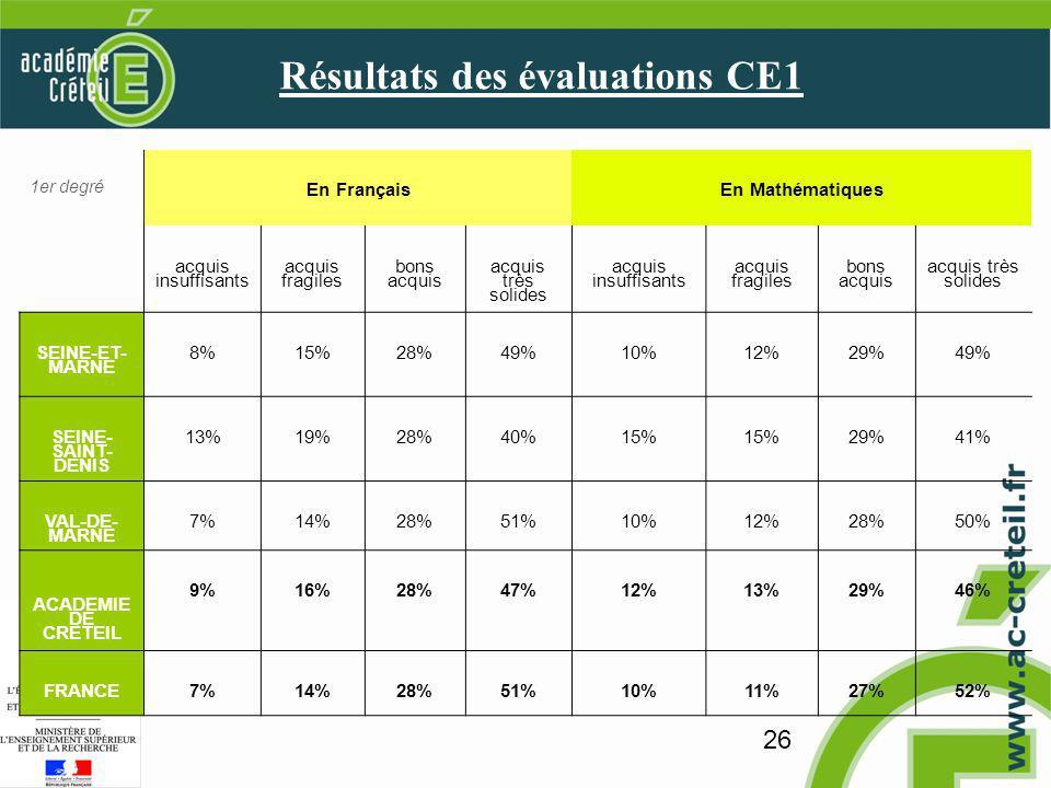 26 Résultats des évaluations CE1 1er degré En FrançaisEn Mathématiques acquis insuffisants acquis fragiles bons acquis acquis très solides acquis insuffisants acquis fragiles bons acquis acquis très solides SEINE-ET- MARNE 8%15%28%49%10%12%29%49% SEINE- SAINT- DENIS 13%19%28%40%15% 29%41% VAL-DE- MARNE 7%14%28%51%10%12%28%50% ACADEMIE DE CRETEIL 9%16%28%47%12%13%29%46% FRANCE7%14%28%51%10%11%27%52%