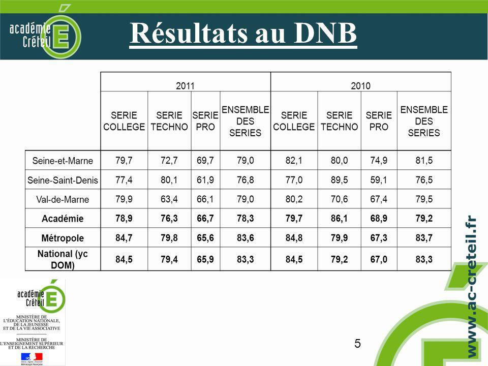5 Résultats au DNB