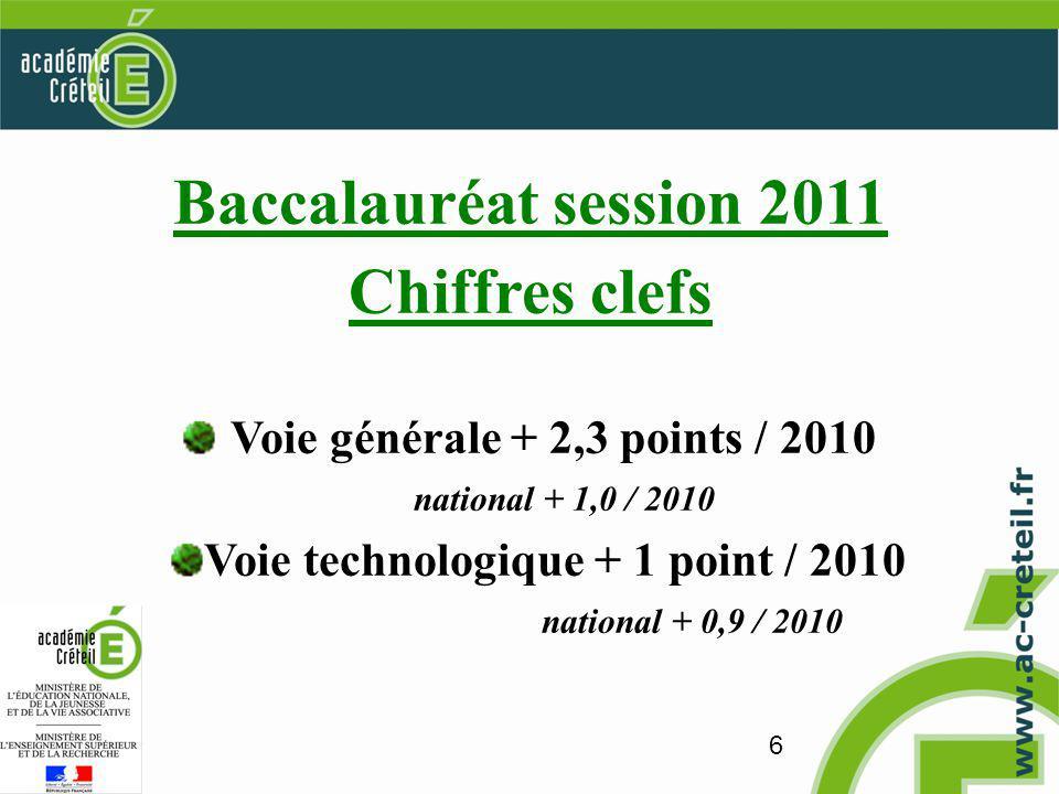 6 Baccalauréat session 2011 Chiffres clefs Voie générale + 2,3 points / 2010 national + 1,0 / 2010 Voie technologique + 1 point / 2010 national + 0,9 / 2010