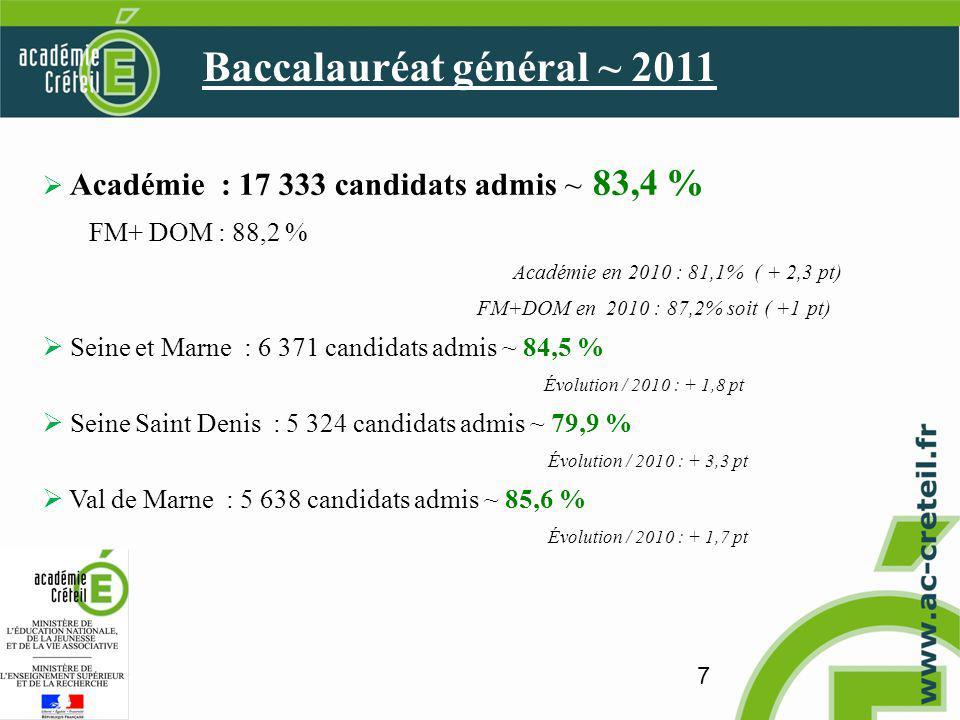 7 Académie : 17 333 candidats admis ~ 83,4 % FM+ DOM : 88,2 % Académie en 2010 : 81,1% ( + 2,3 pt) FM+DOM en 2010 : 87,2% soit ( +1 pt) Seine et Marne : 6 371 candidats admis ~ 84,5 % Évolution / 2010 : + 1,8 pt Seine Saint Denis : 5 324 candidats admis ~ 79,9 % Évolution / 2010 : + 3,3 pt Val de Marne : 5 638 candidats admis ~ 85,6 % Évolution / 2010 : + 1,7 pt Baccalauréat général ~ 2011