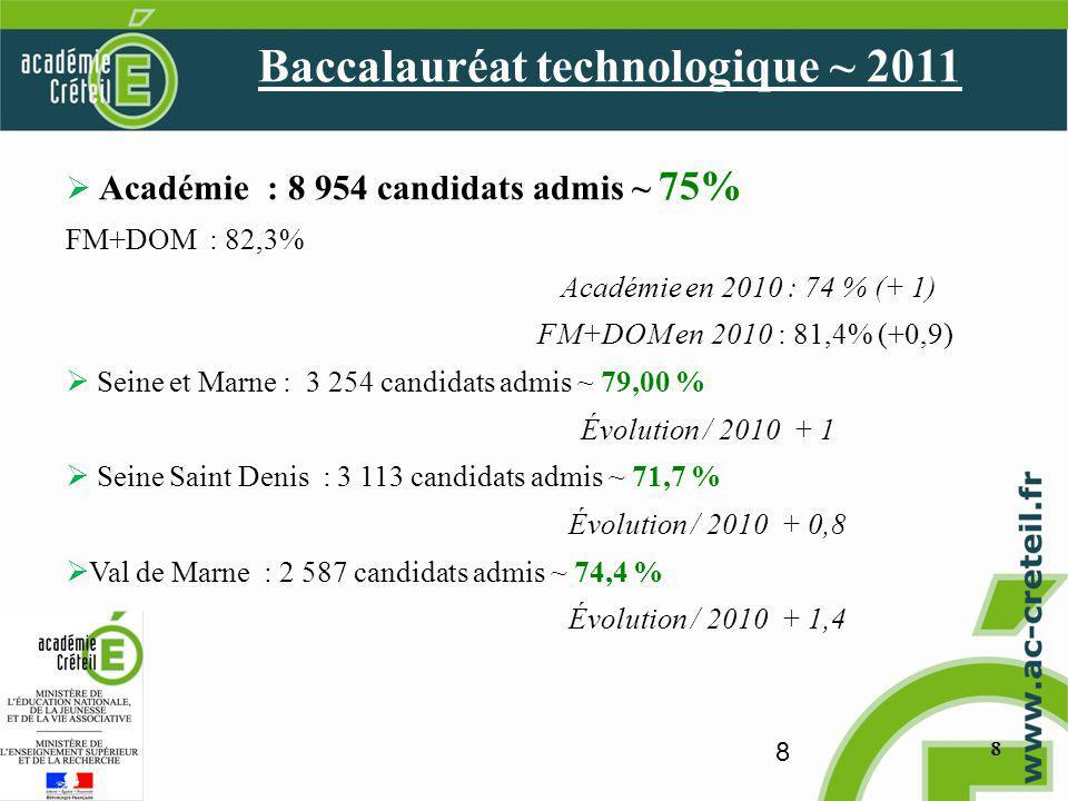 8 88 Académie : 8 954 candidats admis ~ 75% FM+DOM : 82,3% Académie en 2010 : 74 % (+ 1) FM+DOM en 2010 : 81,4% (+0,9) Seine et Marne : 3 254 candidats admis ~ 79,00 % Évolution / 2010 + 1 Seine Saint Denis : 3 113 candidats admis ~ 71,7 % Évolution / 2010 + 0,8 Val de Marne : 2 587 candidats admis ~ 74,4 % Évolution / 2010 + 1,4 Baccalauréat technologique ~ 2011