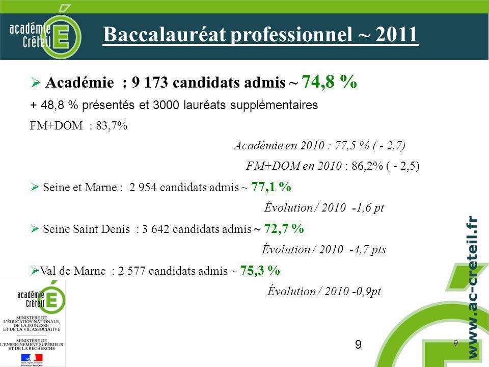 9 9 Académie : 9 173 candidats admis ~ 74,8 % + 48,8 % présentés et 3000 lauréats supplémentaires FM+DOM : 83,7% Académie en 2010 : 77,5 % ( - 2,7) FM+DOM en 2010 : 86,2% ( - 2,5) Seine et Marne : 2 954 candidats admis ~ 77,1 % Évolution / 2010 -1,6 pt Seine Saint Denis : 3 642 candidats admis ~ 72,7 % Évolution / 2010 -4,7 pts Val de Marne : 2 577 candidats admis ~ 75,3 % Évolution / 2010 -0,9pt Baccalauréat professionnel ~ 2011