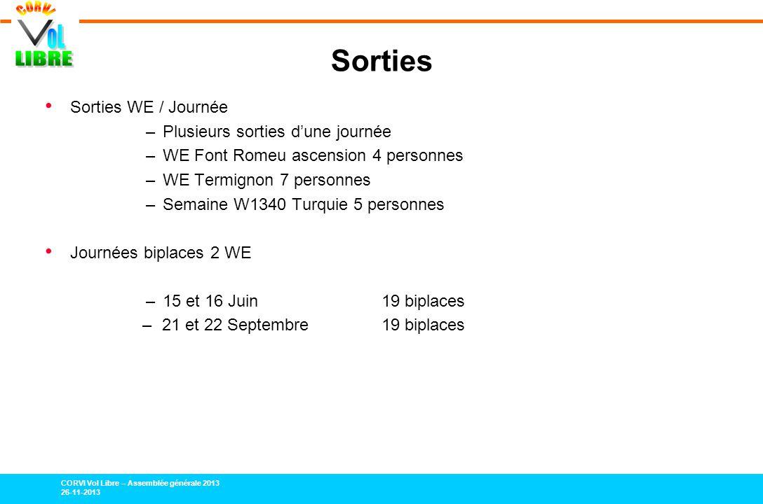 CORVI Vol Libre – Assemblée générale 2013 26-11-2013 Sorties Sorties WE / Journée –Plusieurs sorties dune journée –WE Font Romeu ascension 4 personnes