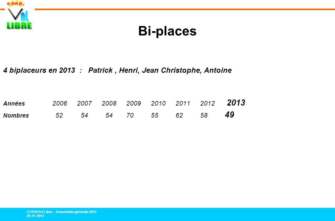 CORVI Vol Libre – Assemblée générale 2013 26-11-2013 Bi-places 4 biplaceurs en 2013 : Patrick, Henri, Jean Christophe, Antoine Années 2006200720082009