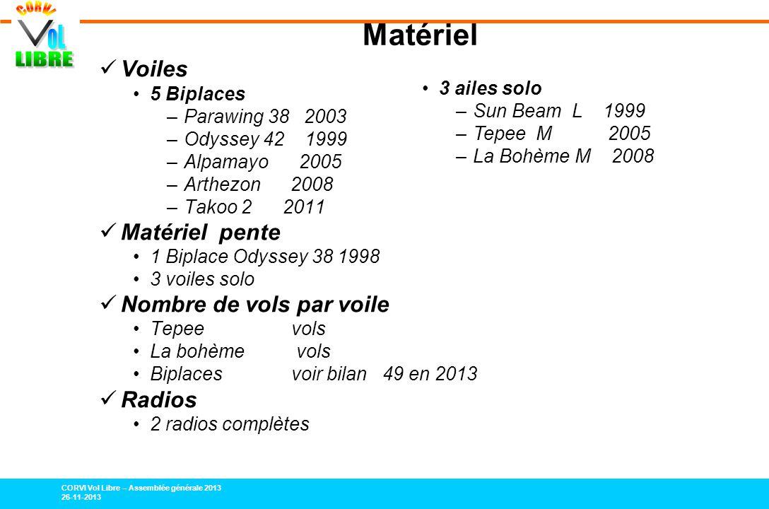 CORVI Vol Libre – Assemblée générale 2013 26-11-2013 Matériel Voiles 5 Biplaces –Parawing 38 2003 –Odyssey 42 1999 –Alpamayo 2005 –Arthezon 2008 –Tako