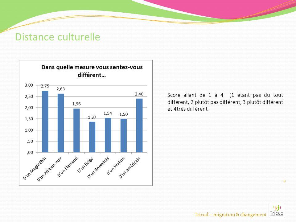 11 Distance culturelle Tricud – migration & changement Score allant de 1 à 4 (1 étant pas du tout différent, 2 plutôt pas différent, 3 plutôt différent et 4très différent