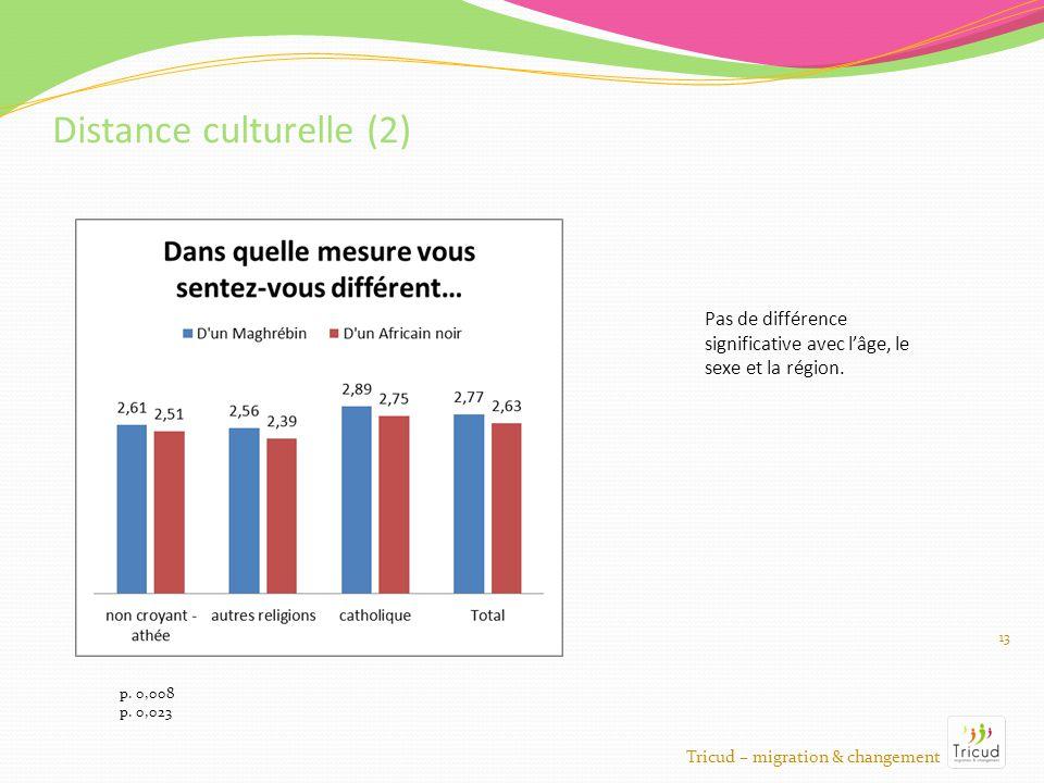 13 Distance culturelle (2) Tricud – migration & changement p.