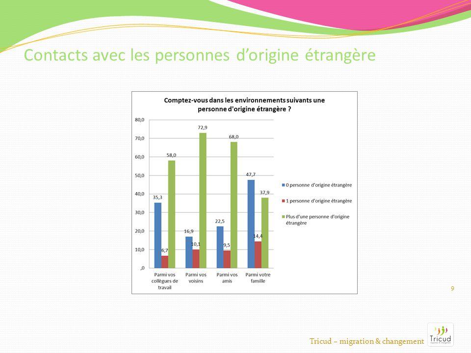 9 Contacts avec les personnes dorigine étrangère Tricud – migration & changement