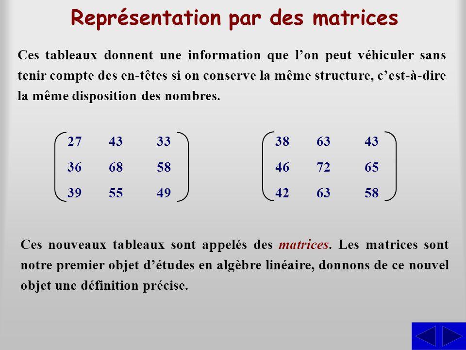 Représentation par des matrices Ces tableaux donnent une information que lon peut véhiculer sans tenir compte des en-têtes si on conserve la même structure, cest-à-dire la même disposition des nombres.