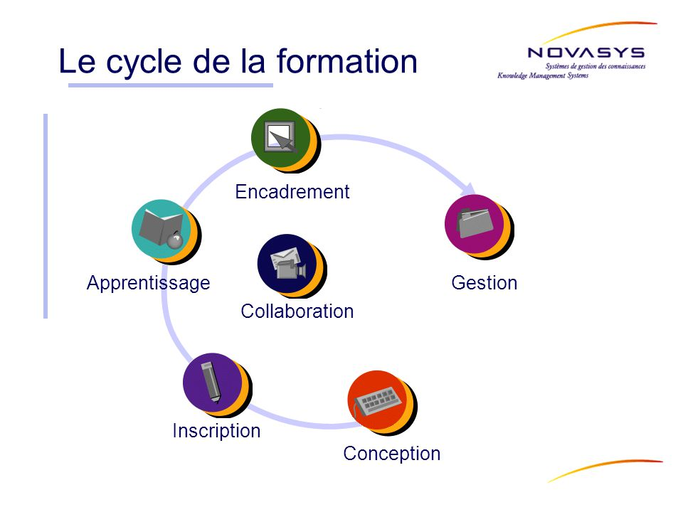 Le cycle de la formation Apprentissage Inscription Conception Gestion Encadrement Collaboration