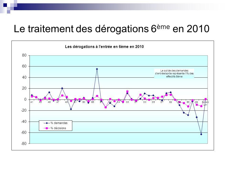 Le traitement des dérogations 6 ème en 2010