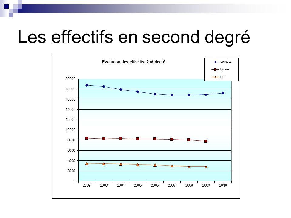 Les effectifs en second degré