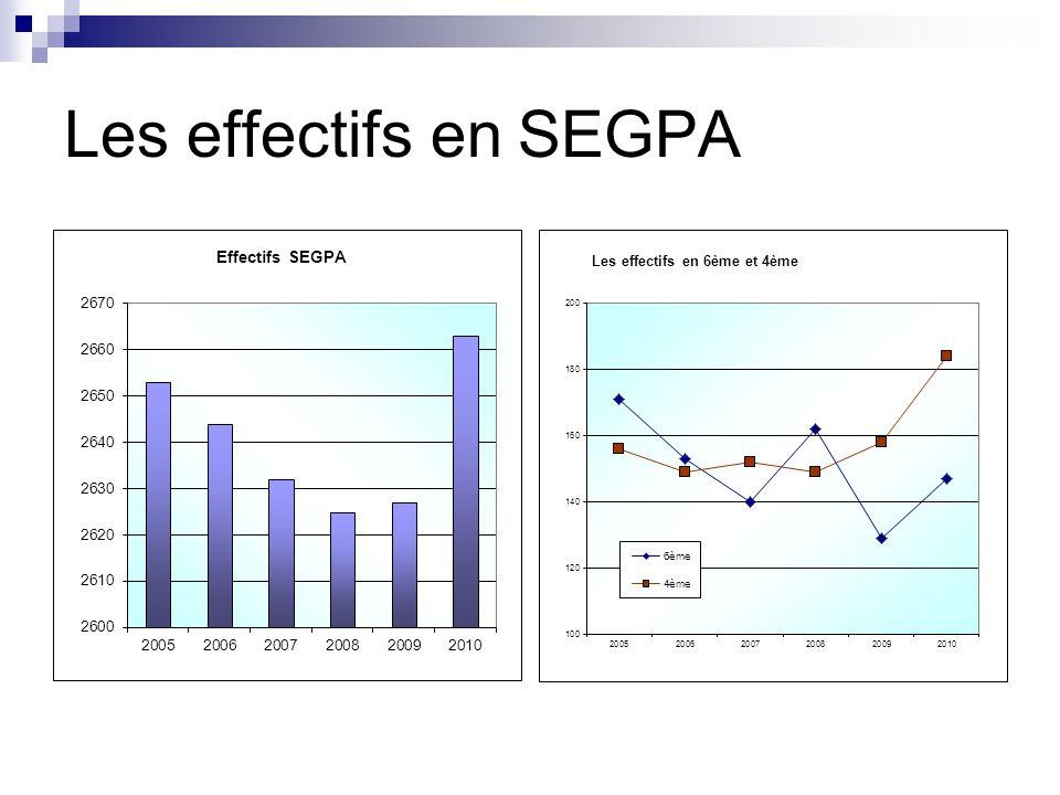 Les effectifs en SEGPA