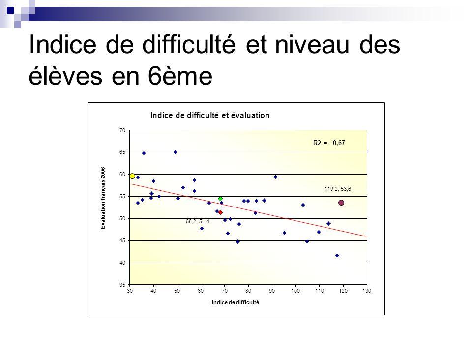 Indice de difficulté et niveau des élèves en 6ème