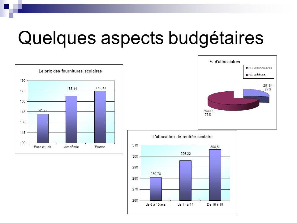 Quelques aspects budgétaires