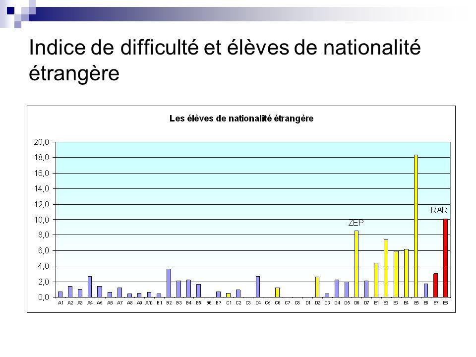 Indice de difficulté et élèves de nationalité étrangère