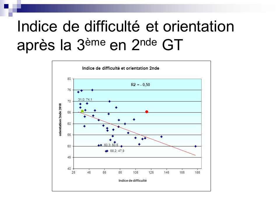 Indice de difficulté et orientation après la 3 ème en 2 nde GT