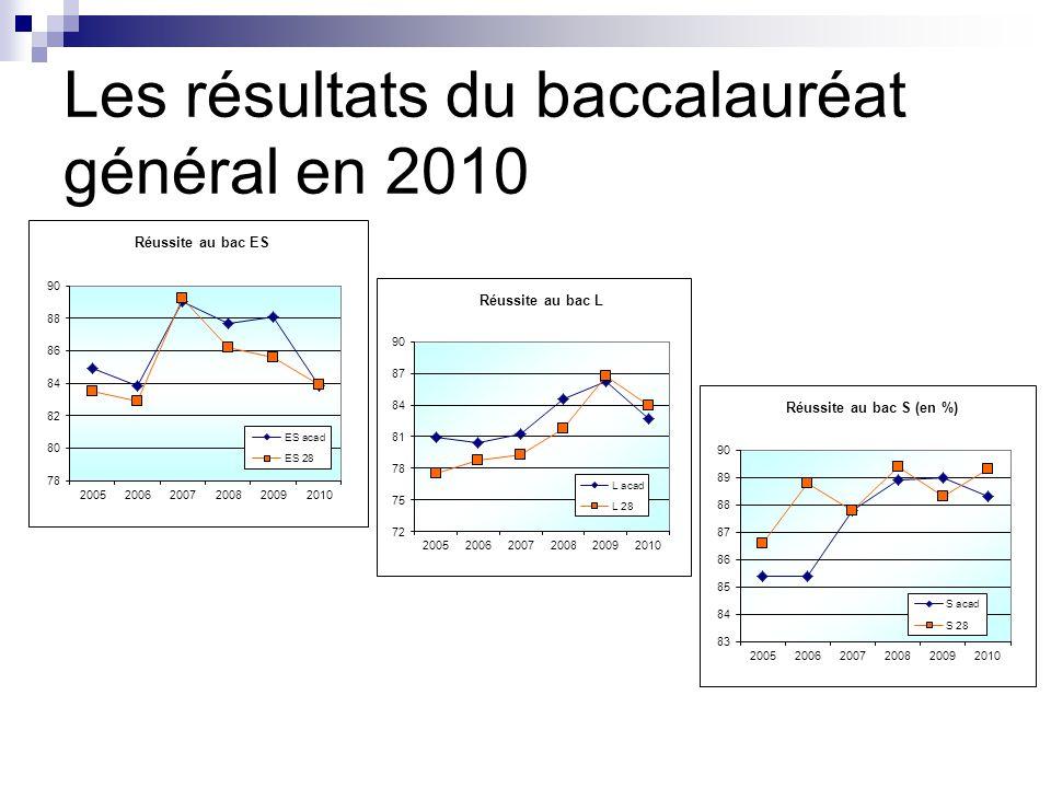 Les résultats du baccalauréat général en 2010