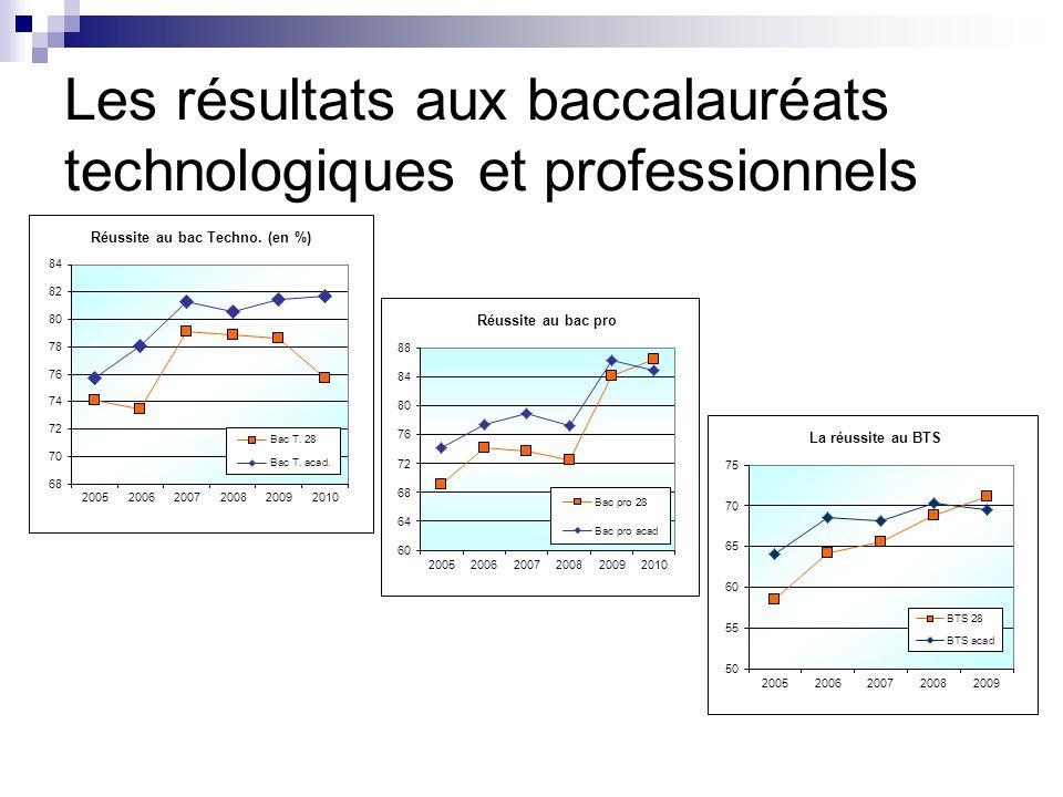 Les résultats aux baccalauréats technologiques et professionnels