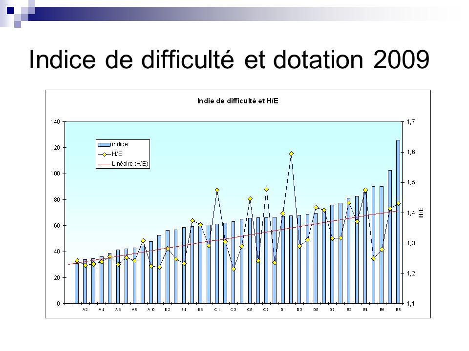 Indice de difficulté et dotation 2009