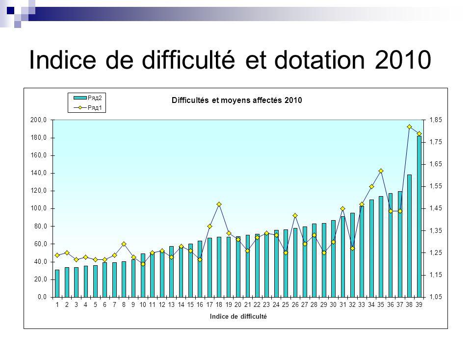 Indice de difficulté et dotation 2010