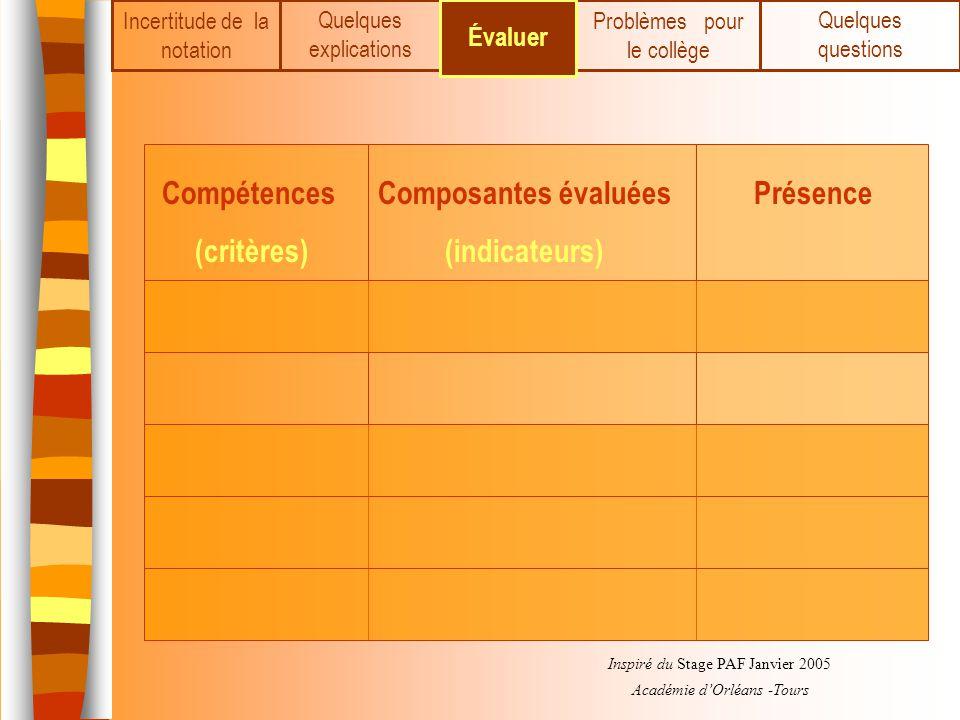 Incertitude de la notation Quelques explications PrésenceComposantes évaluées (indicateurs) Compétences (critères) Inspiré du Stage PAF Janvier 2005 A