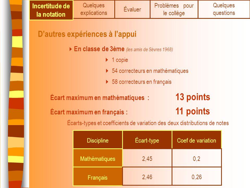 Quelques explications Dautres expériences à lappui En classe de 3ème (les amis de Sèvres 1968) 1 copie 54 correcteurs en mathématiques 58 correcteurs
