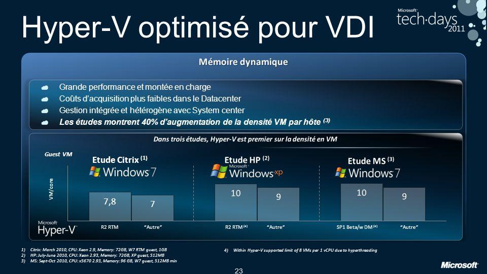 23 Hyper-V optimisé pour VDI 1)Citrix: March 2010, CPU: Xeon 2.9, Memory: 72GB, W7 RTM guest, 1GB 2)HP: July-June 2010, CPU: Xeon 2.93, Memory: 72GB,