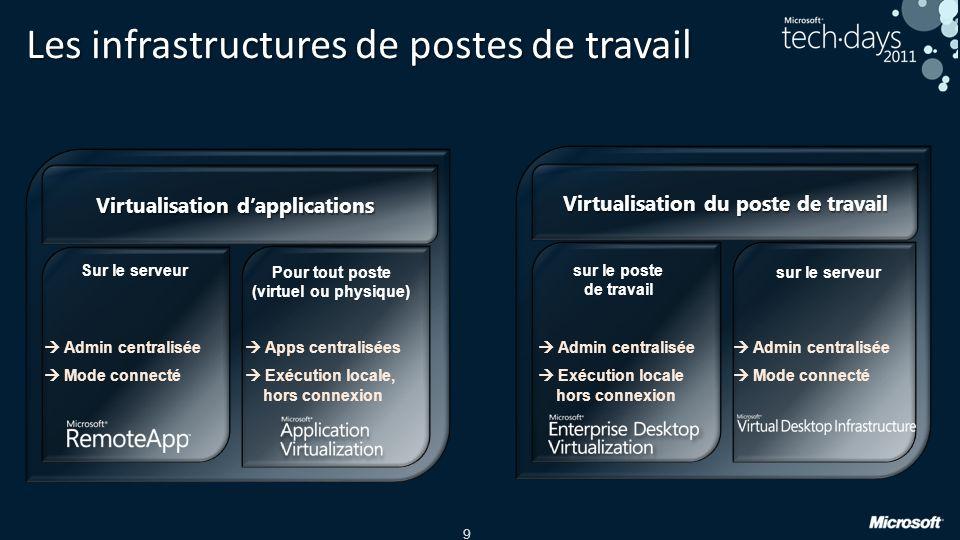 9 Les infrastructures de postes de travail Virtualisation dapplications Virtualisation du poste de travail Admin centralisée Exécution locale hors con